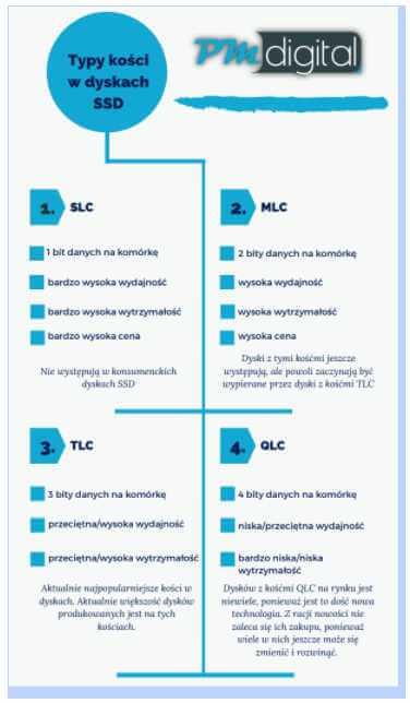 Dyski SSD– jaki wybrać ?